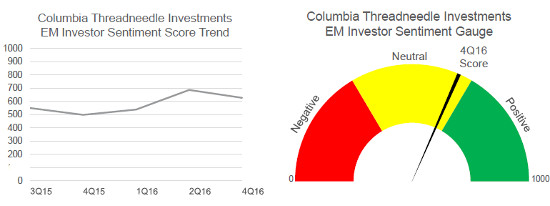 Columbia Threadneedle Emerging Markets Sentiment Survey