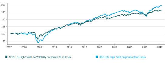 IQ S&P High Yield Low Volatility Bond ETF