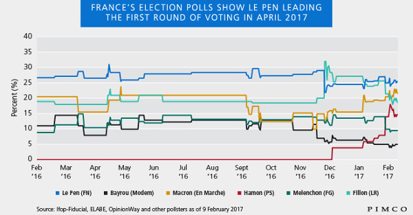 PIMCO French Elections
