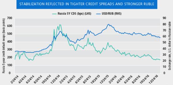 PIMCO Russia Graph