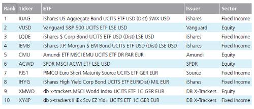 Tradeweb ETF top ten trading volumes
