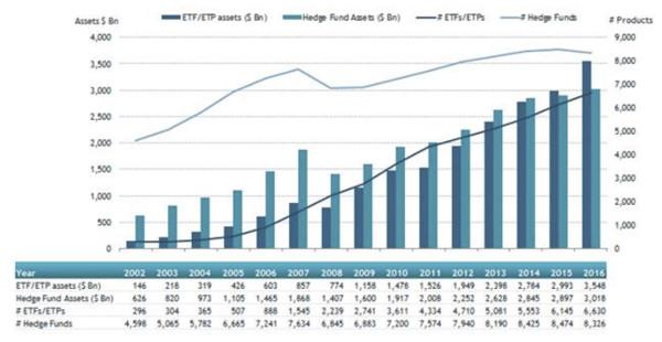 ETFGI ETF Assets Hedge Funds