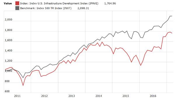 Indxx US Infrastructure Development