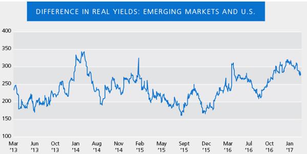 PIMCO Emerging Markets