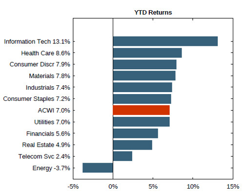 MSCI Sector Performace