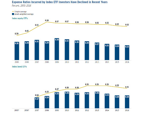 ETF fees on downward trend, finds ICI