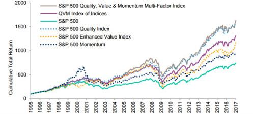 s&p 500 multi-factor strategies