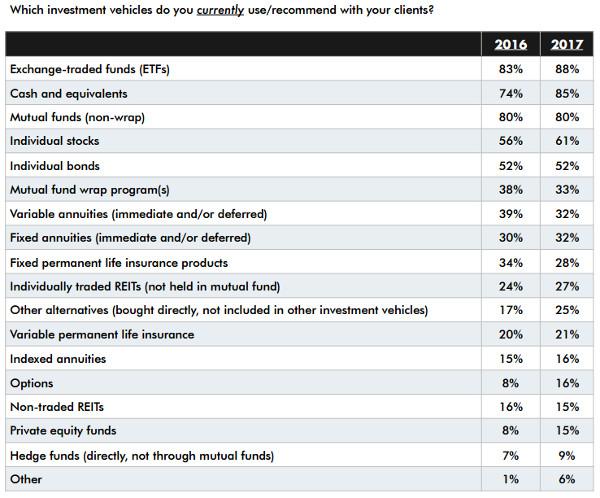 ETFS Financial Planners Survey 1