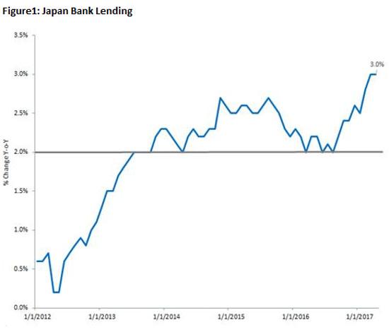Japan Bank Lending Wisdomtree