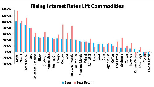 rising rates boost commodities