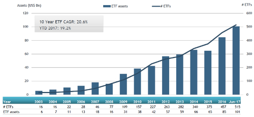 Assets of ETFs/ETPs listed in Canada hit new highs