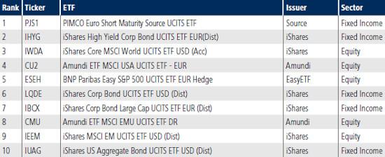 Tradeweb Top 10 ETFs November 2017