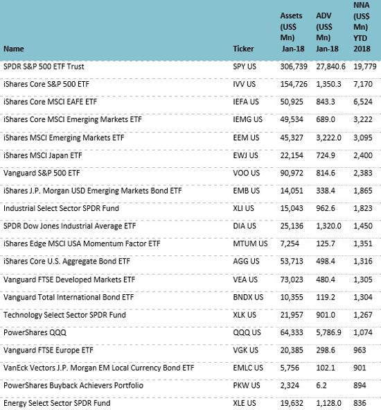 Top 20 US ETFs Jan 2018