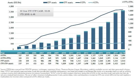 US ETF growth January 2018