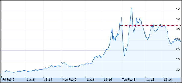 CBOE Volatility Index(INDEXCBOE:VIX)