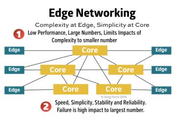 Risultati immagini per edge networking