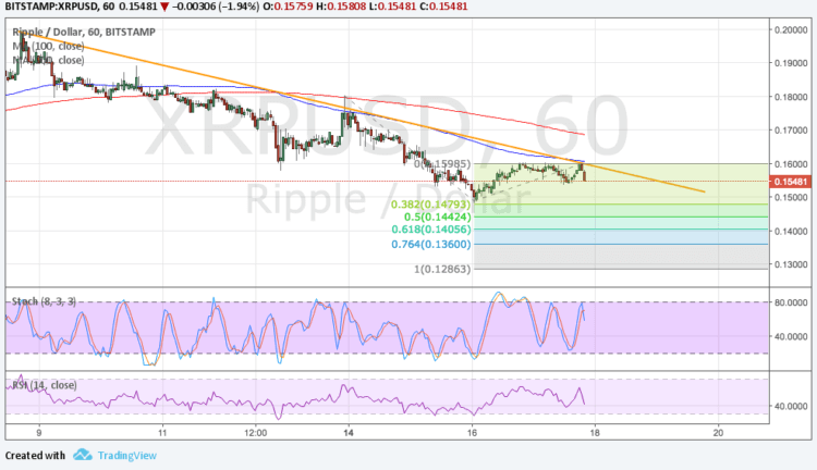 ripple price prediction analysis