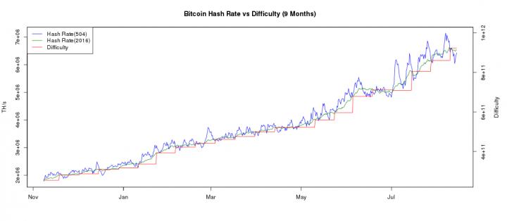 bitcoin mining hashrate