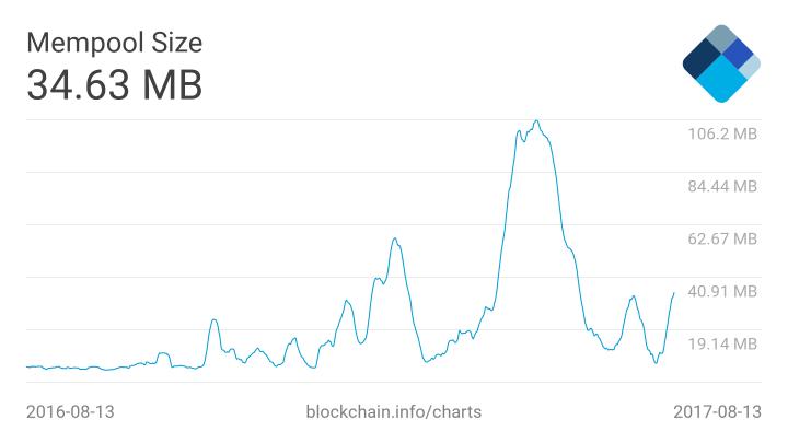 bitcoin mempool size