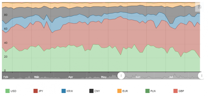 bitcoin exchange volume