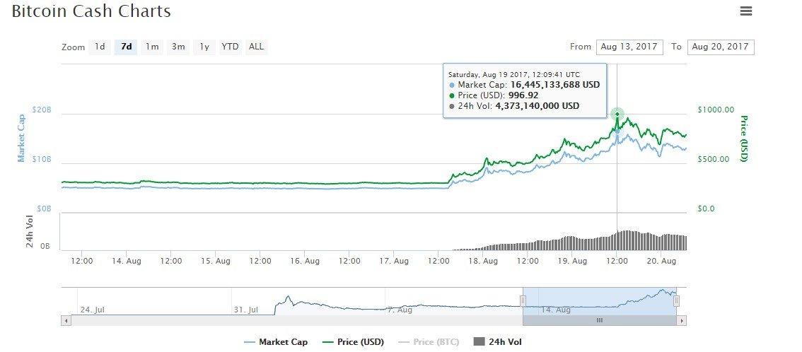bitcoin cash analysis