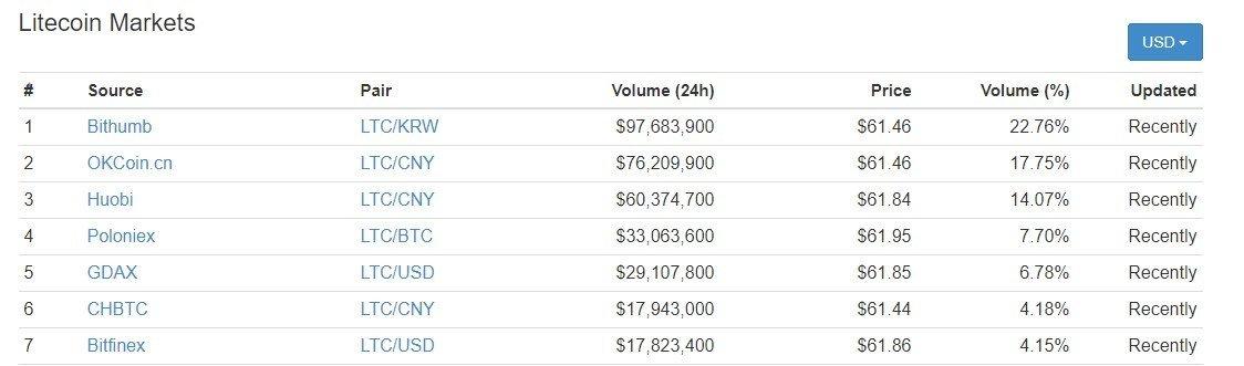 litecoin trading