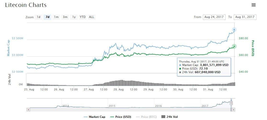 Litecoin forecast price record