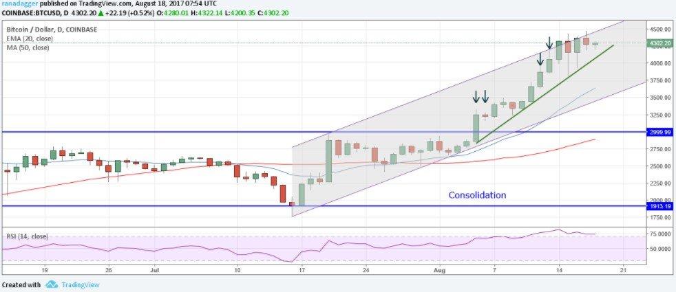 bitcoin price analysis
