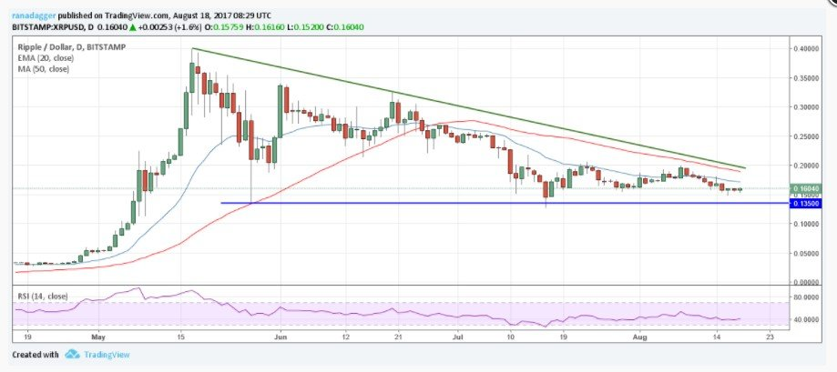 ripple price analysis prediction