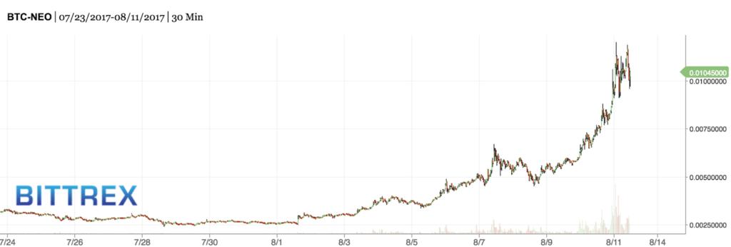 neo market price