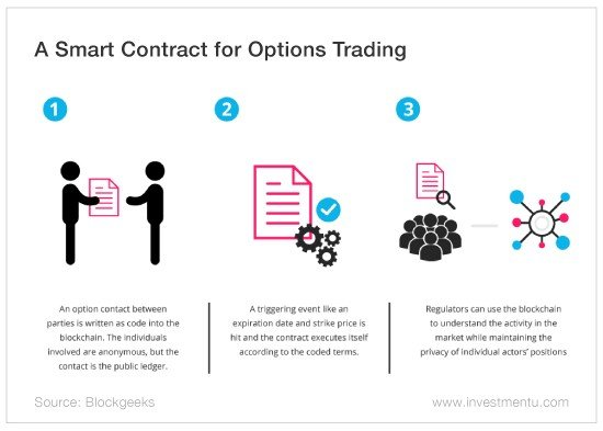 ether smart contract