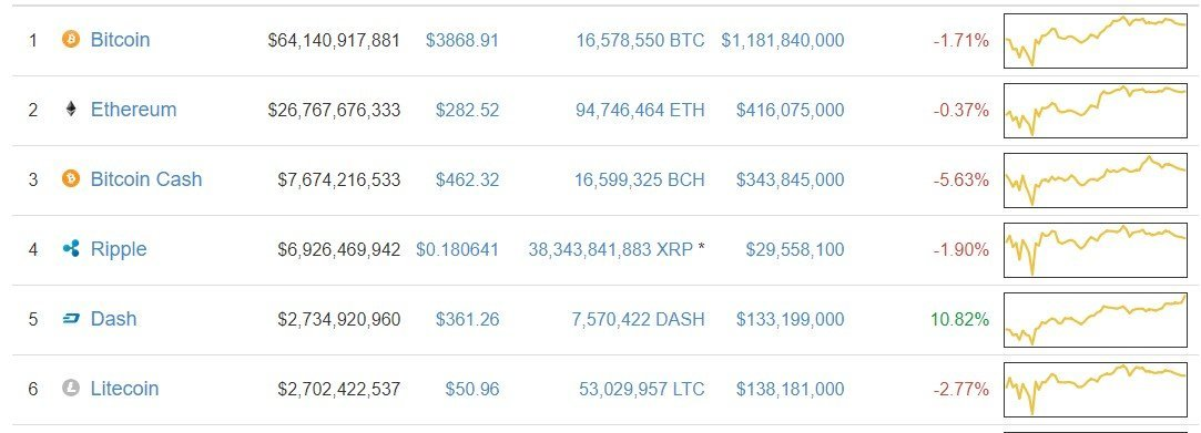 Dash Becomes 5th by Market Cap: Surpasses Litecoin Sep 21 1