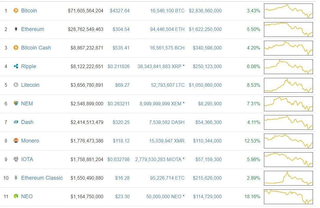 Cryptocurrency prediction price