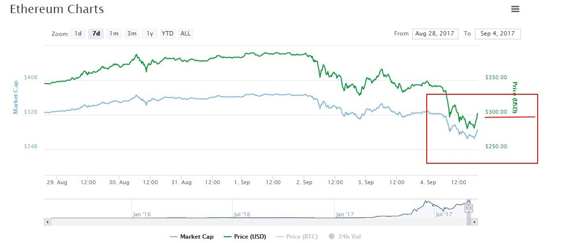 ethereum price prediction declining