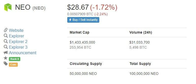 neo investing