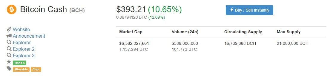 bitcoin cash volume