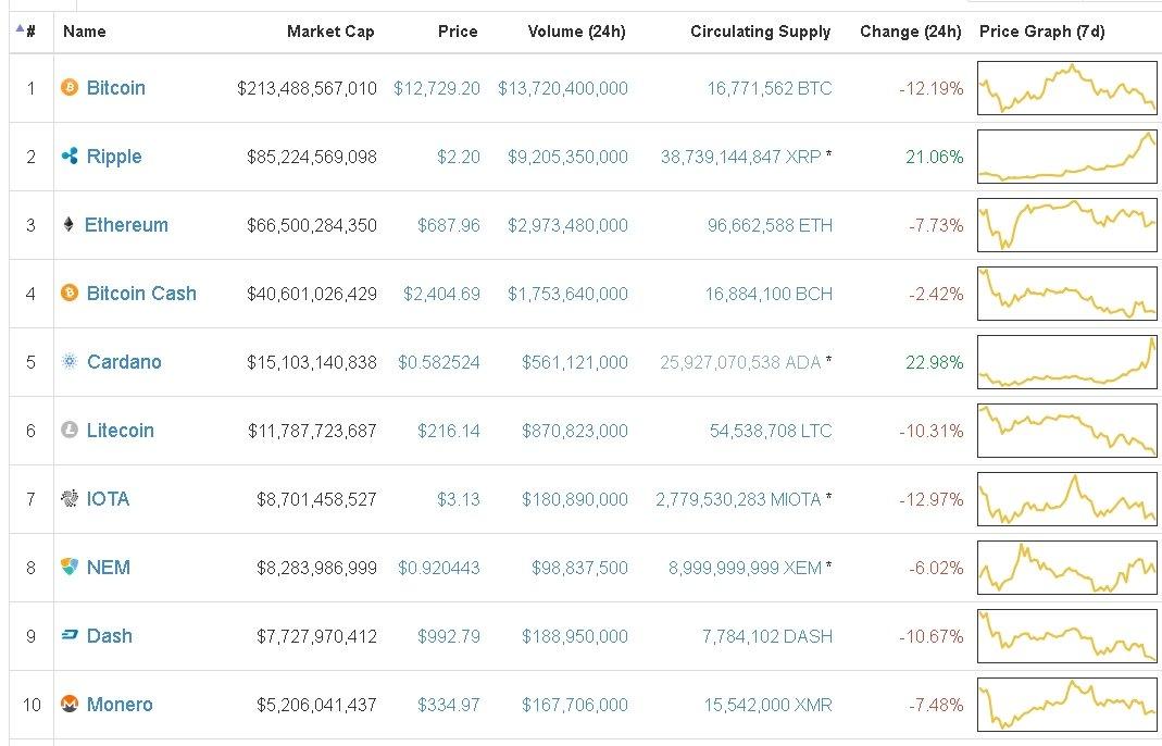 cardano investing prediction