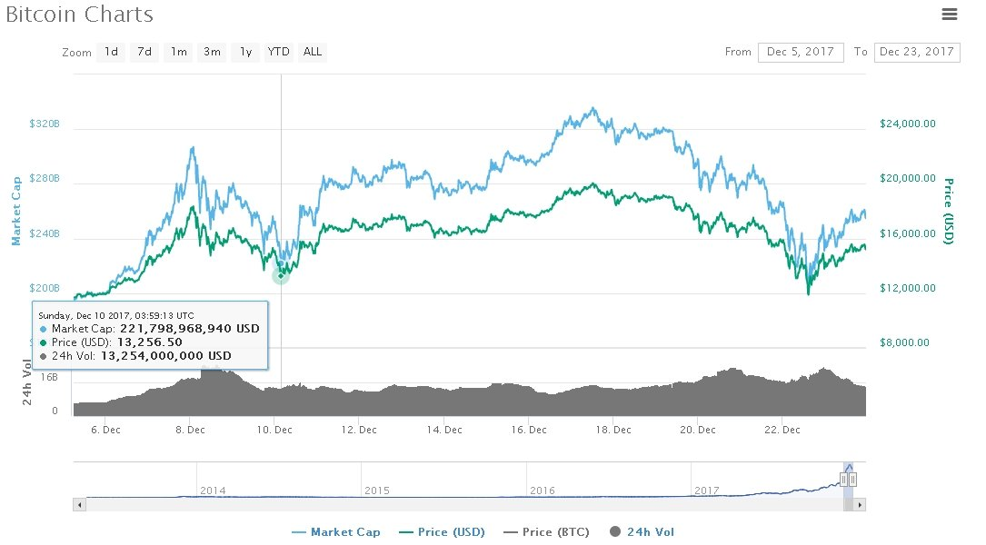 prices recovering 2018