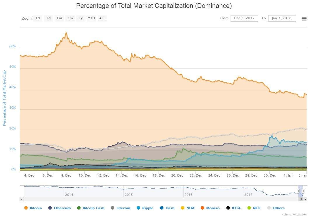 Bitcoin market cap getting eaten by altcoins