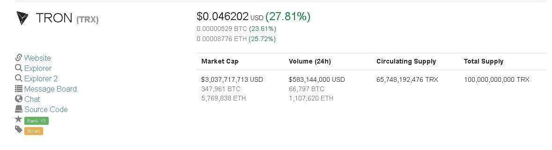 Market Investment