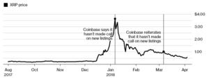 Ripple (XRP) Makes Listing On Coinbase A Do Or Die Affair. 1