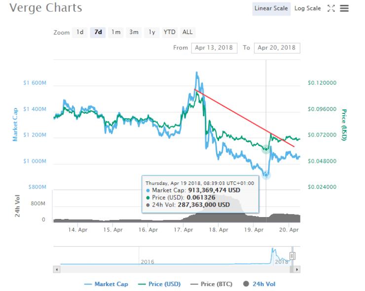 Trading Crypto