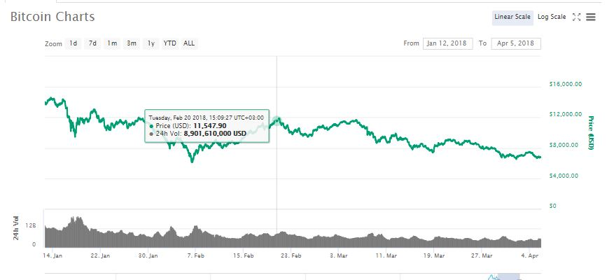 Did German Authorities Cause The Current Bitcoin (BTC) Crash By Selling Seized BTC? 1