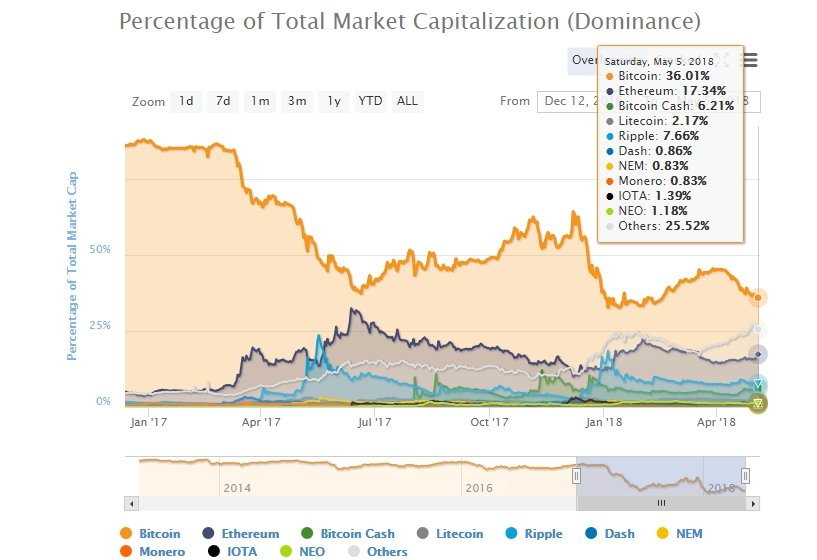 Bitcoin First and Leading