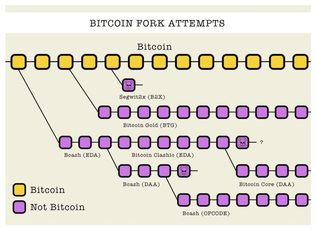 A graphic representation of Bitcoin Fork Attempts: Courtesy BTCC Twitter