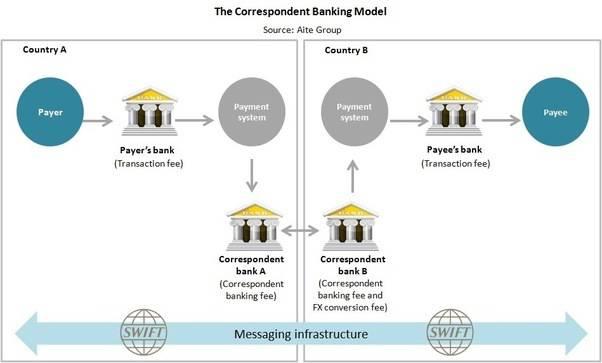This German Lending Platform Prefers Bitcoin Over SWIFT for International Transfers 1