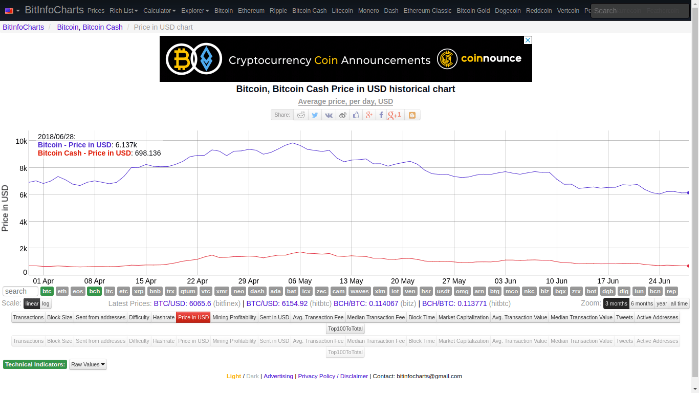 Someone Sent 300 Million USD in Bitcoin (BTC) Paying a Fee of 0.04 USD 3