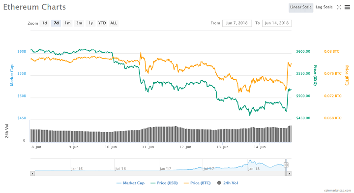 Ethereum Pumps as SEC Official Says Ether is Not a Security 2