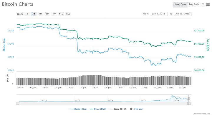 Bitcoin Price Drop: Tom Lee Blames Expiring Futures Contract 1