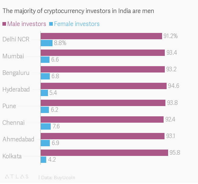 Women Invest in Crypto Twice as Much as Men in India, BuyUcoin Reveals 1